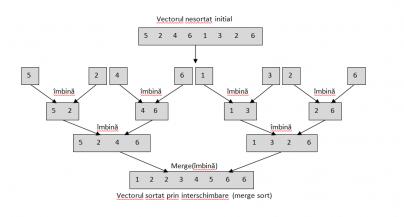 Divide et Impera – Hanoi algorithm
