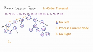 Trees – Traversal In-order