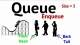 Queue – algorithm (Sample 1)